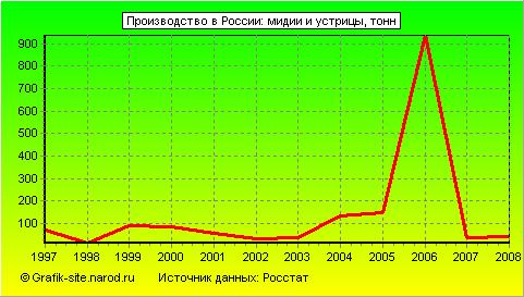 Тема: Производство в России Показатель: Кофейные напитки Единица...