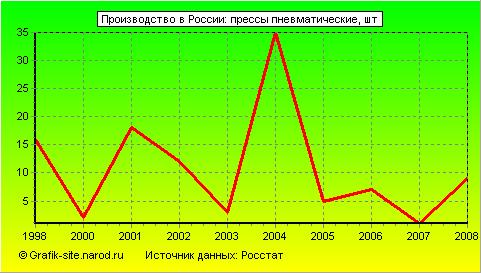 Графики - Производство в России - Томатный напиток.