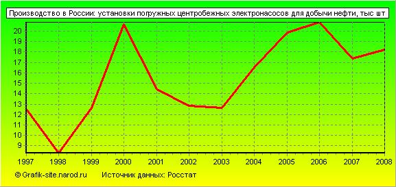Рынок центробежных насосов в россии