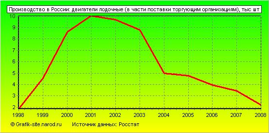 Анализ рынка моторных судов (катеров, лодок, гидроциклов) в России